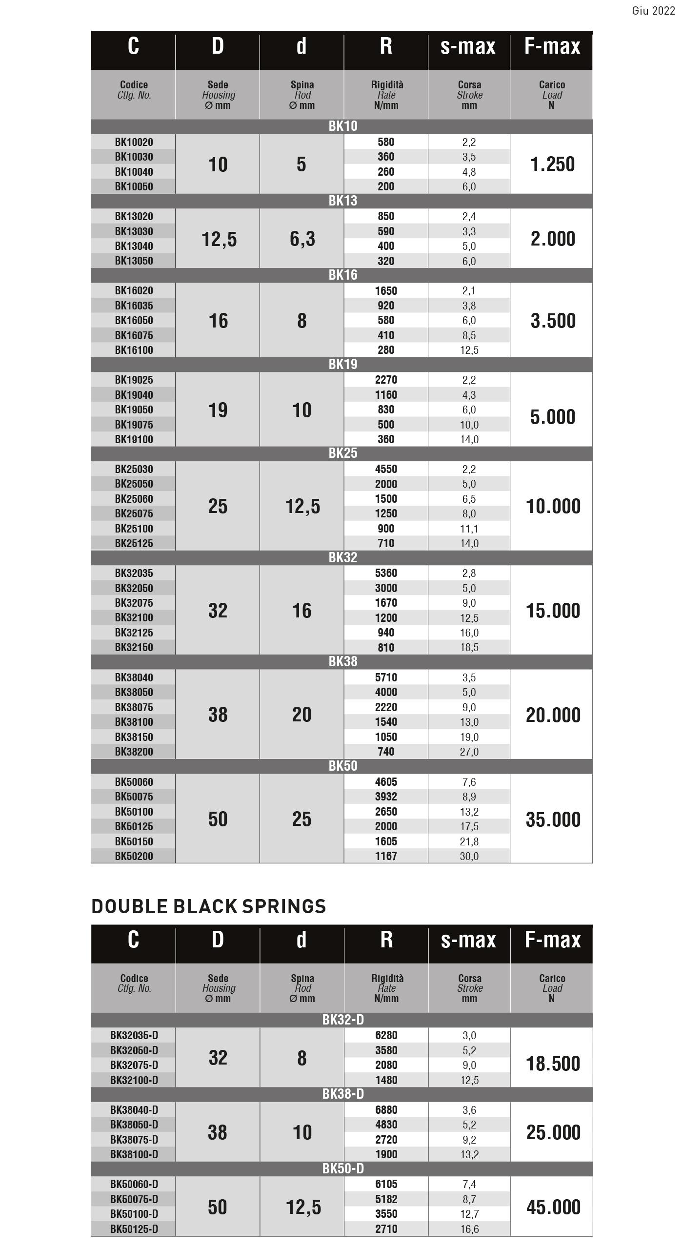 tabella carico eccezionale BK