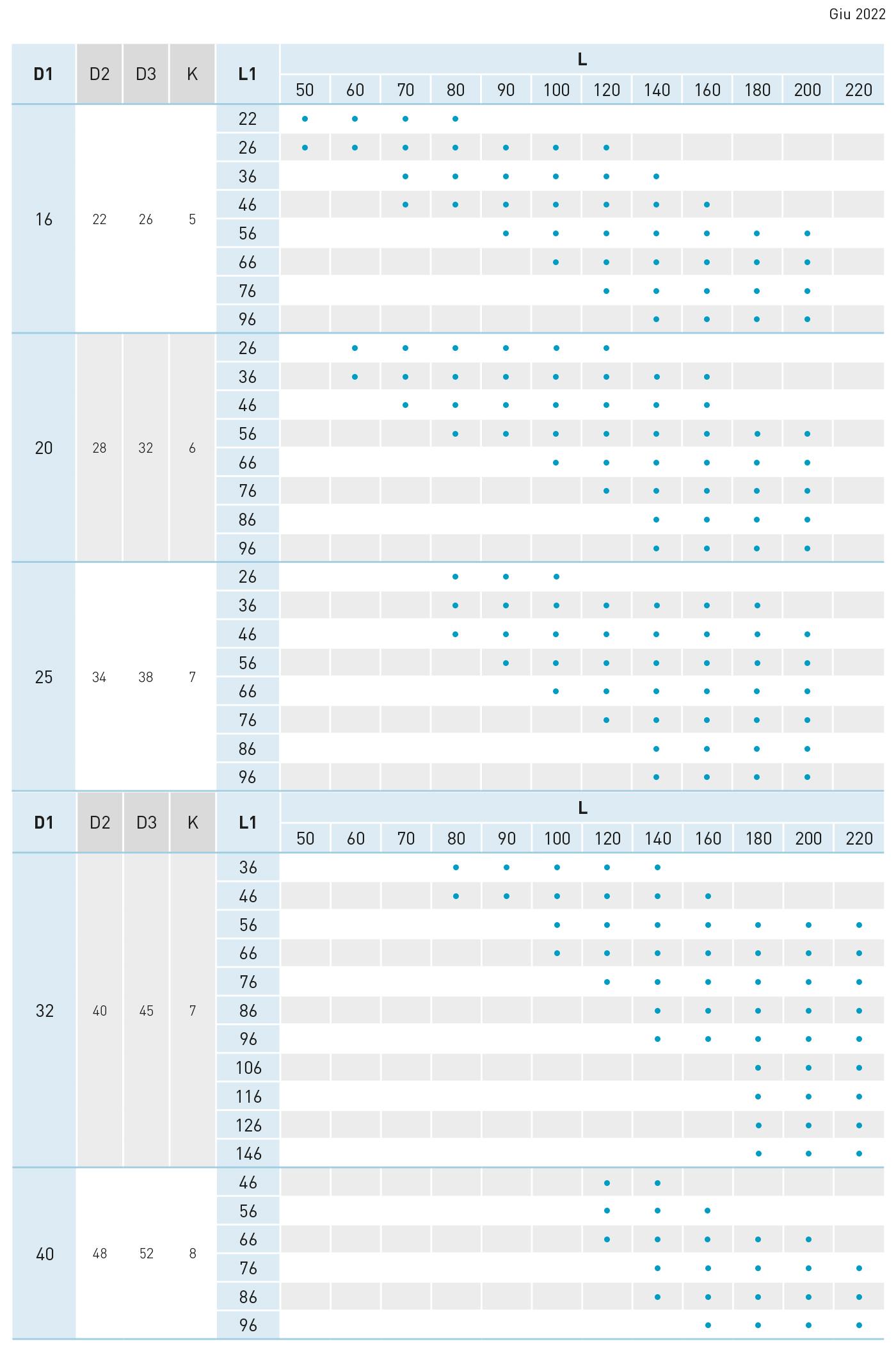 tabella colonna guida spallata EC1S