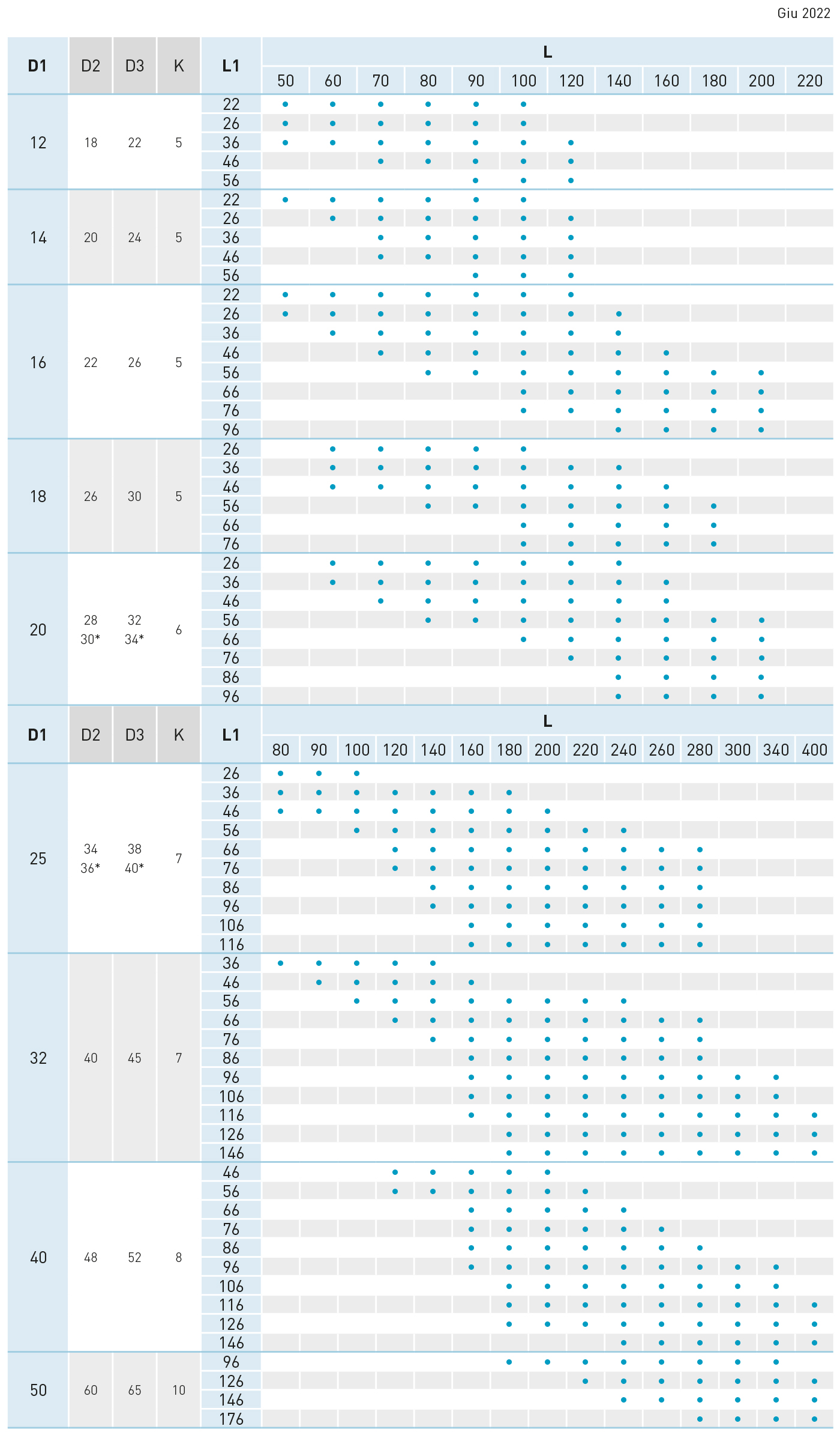 tabella colonna guida due diametri EC1