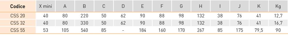 tabella bullone di sollevamento con doppia articolazione CSS