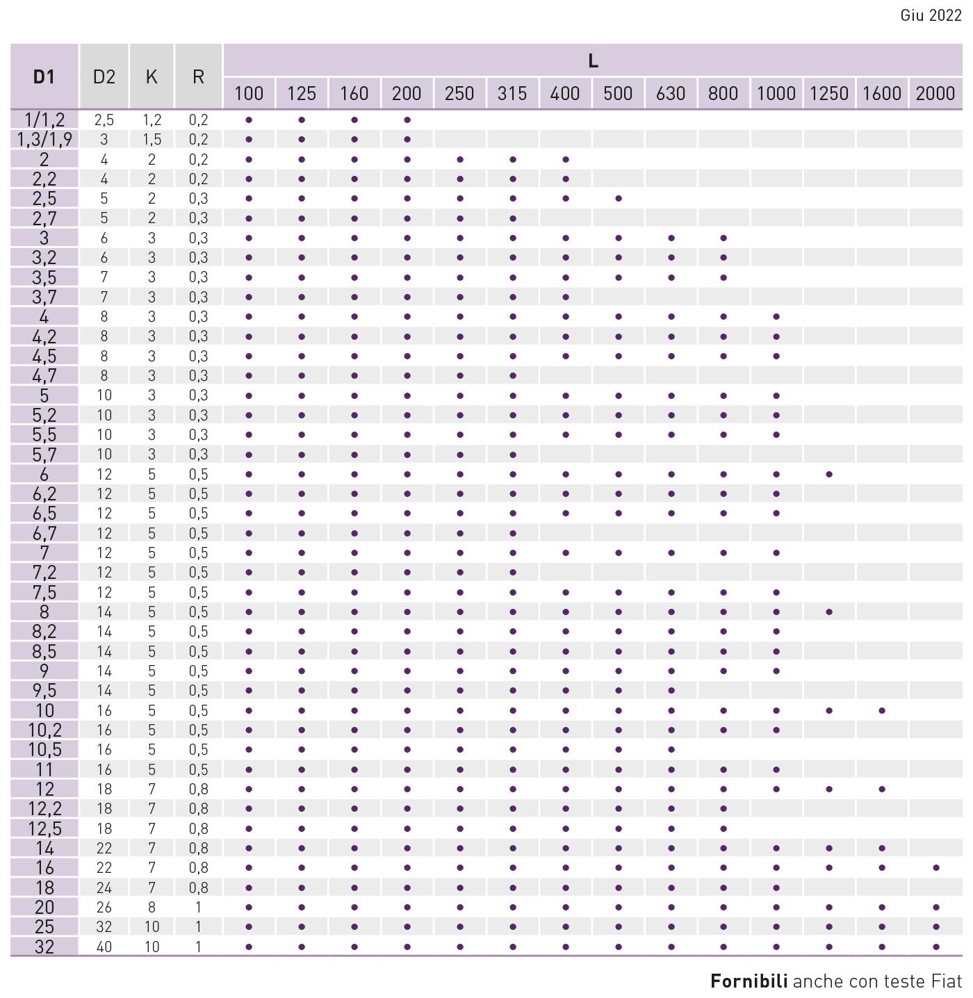 tabella espulsori nitrurati din-1530/iso-6751 FA