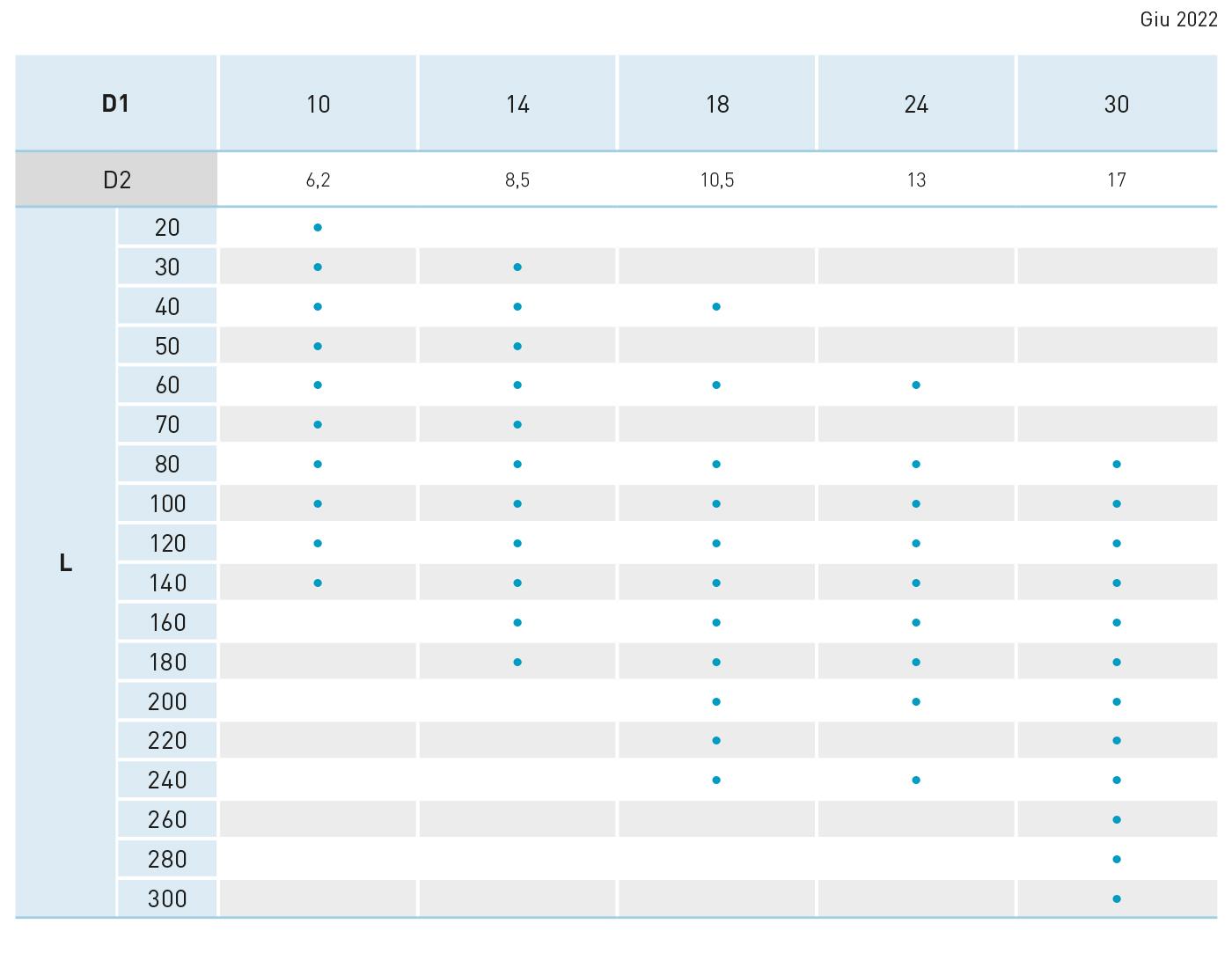tabella guida liscia T022