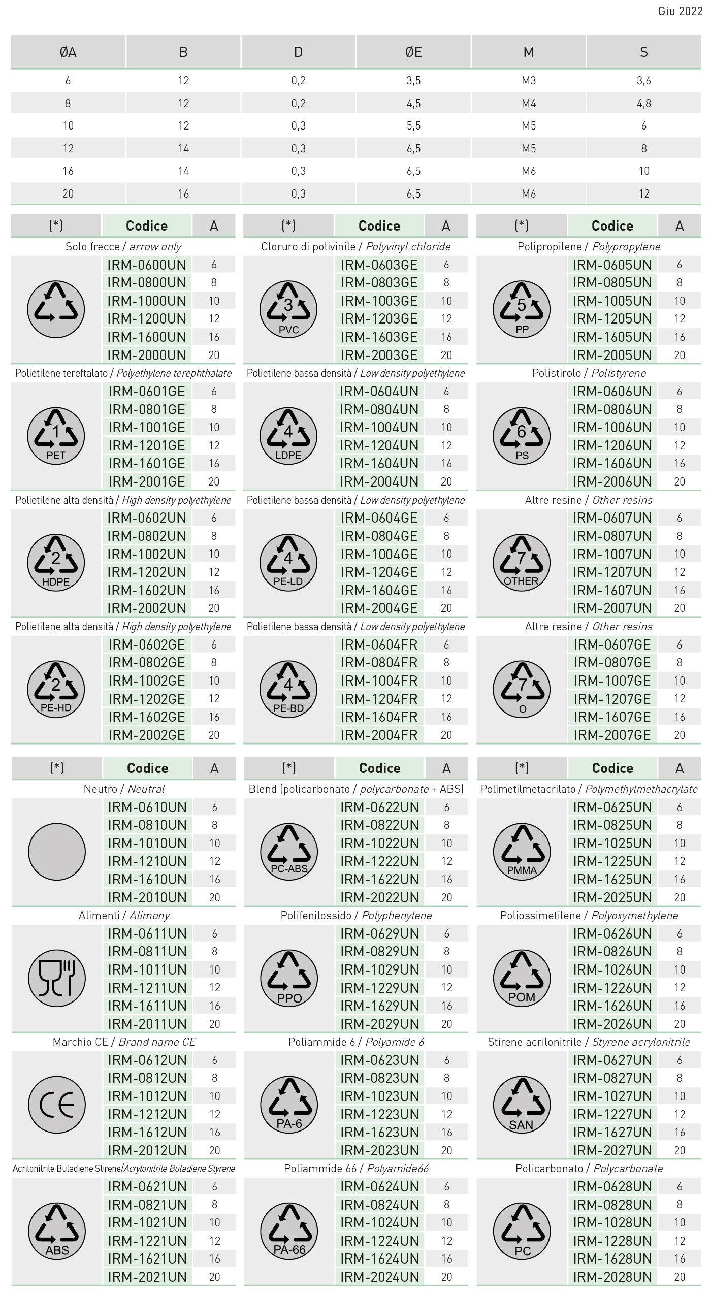 tabella inserti di riciclo IRM