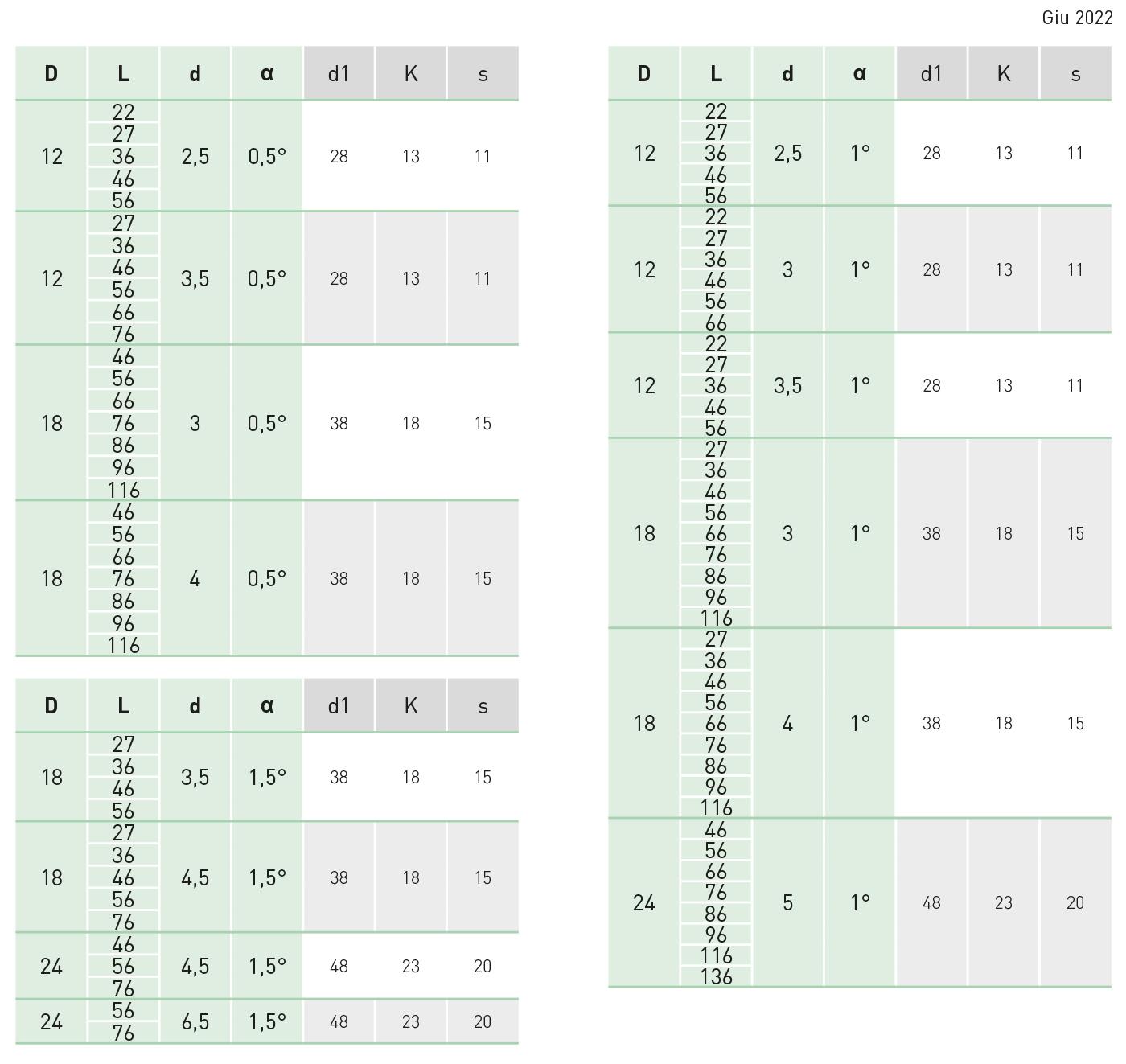 tabella bussola di iniezione europea T30/31/32