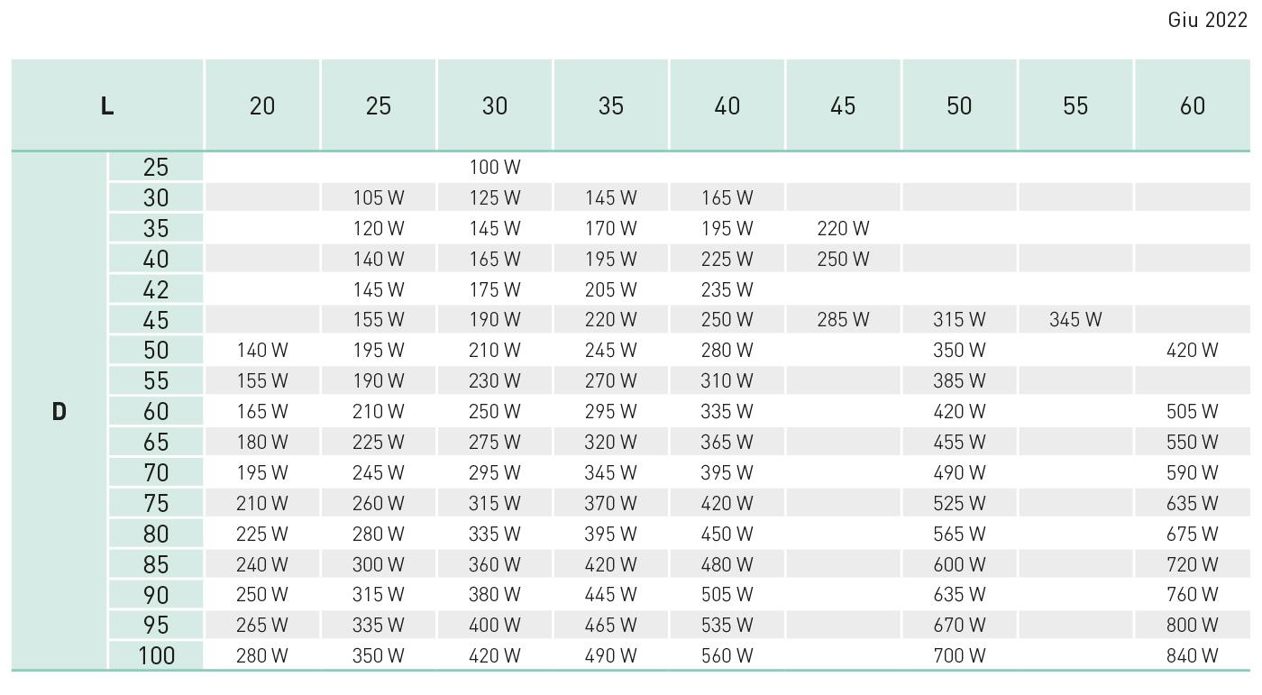 tabella resistenze a fascia per ugelli ottone Z11