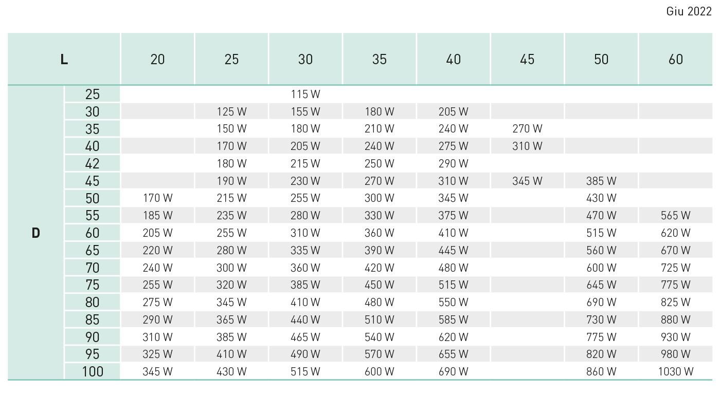 tabella resistenze a fascia per ugelli due fili Z15