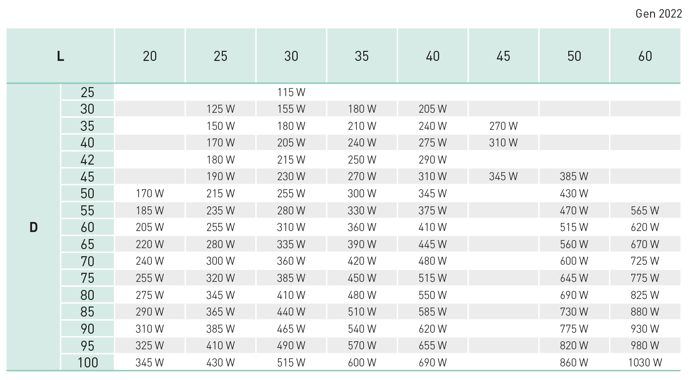 tabella resistenze a fascia per ugelli acciaio Z17