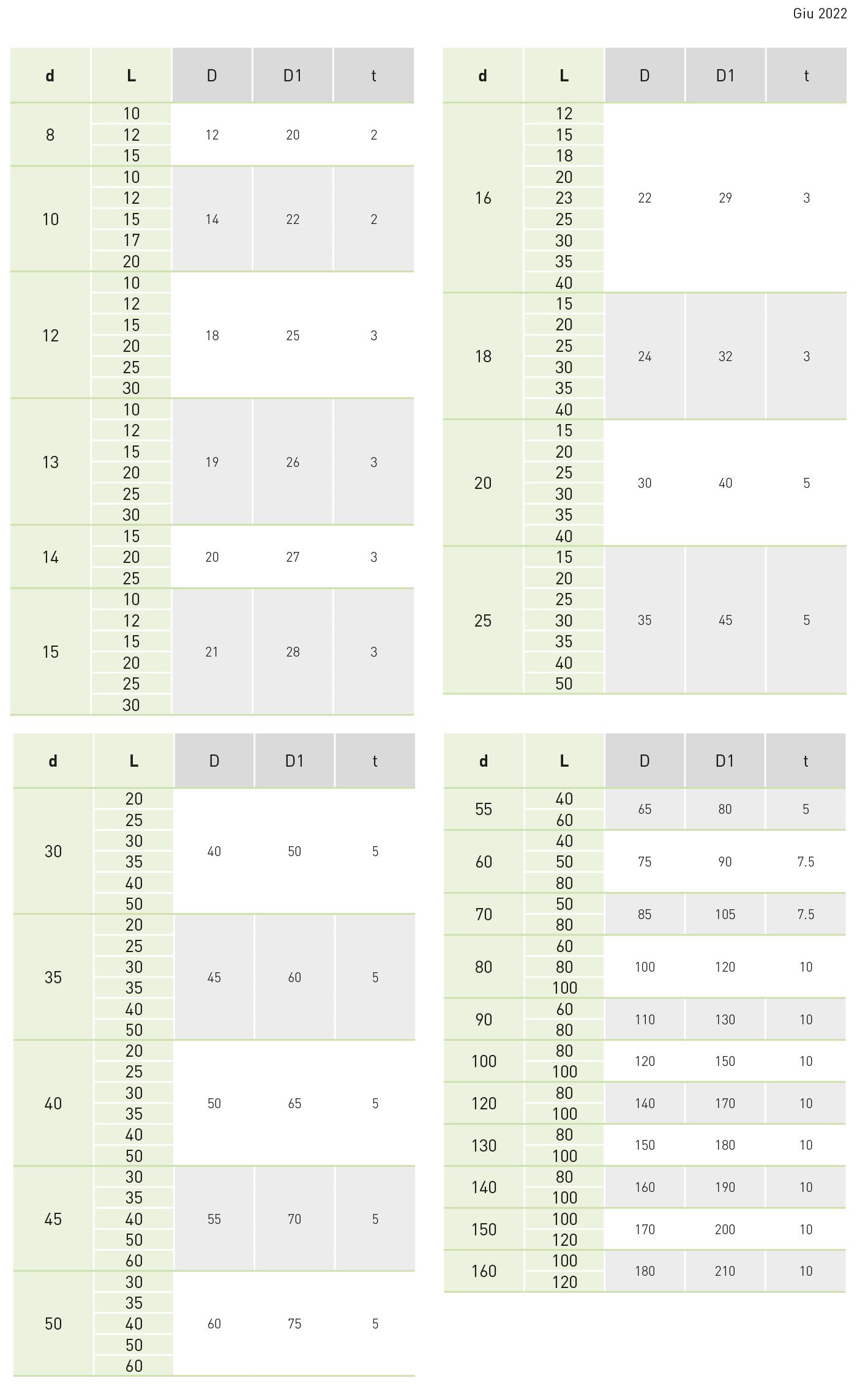 tabella bussola guida tipo
