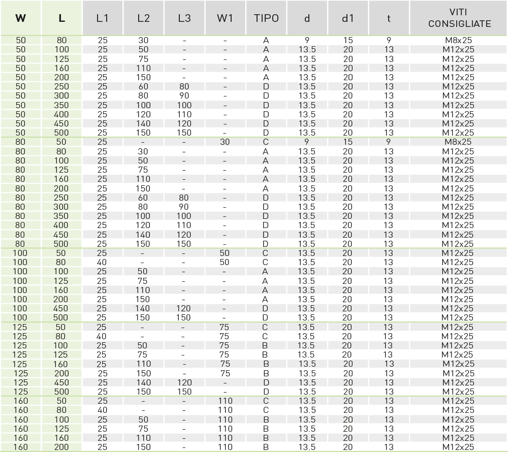 tabella piastra tipo